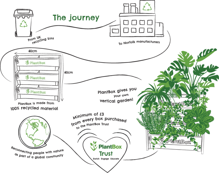 PlantBox Journey