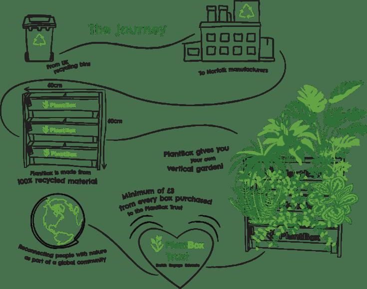 PlantBox Journey